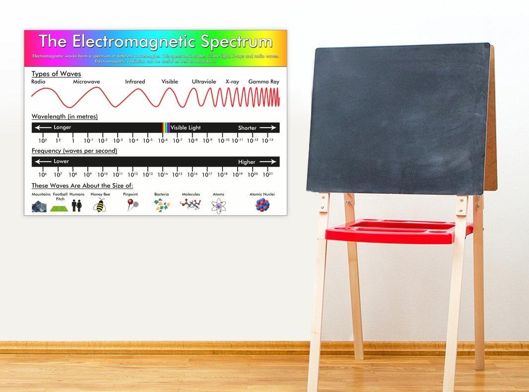 El espectro electromagn/ético/ /P/óster educativo ciencia ense/ñanza recursos A0 Size 84.1 x 118.9 cm