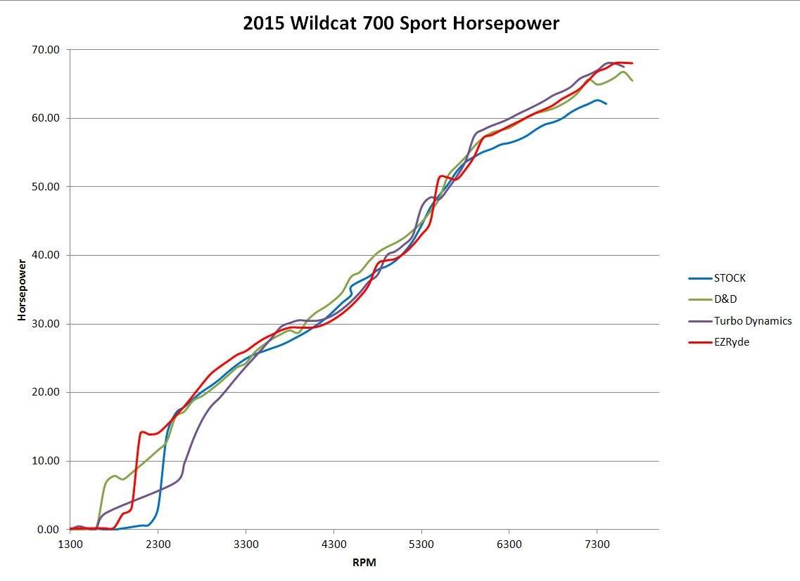 '14-'16 Wildcat Trail; '15 Wildcat Sport, Midnight Edition Performance Muffler by EZRyde (Image #2)