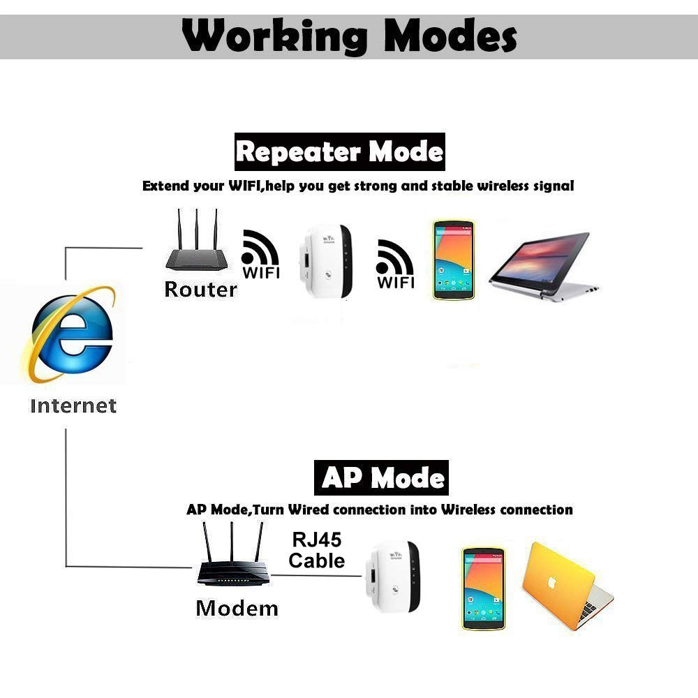 Rybozen Repetidor de WiFi , WLAN Extensor Amplificador de Cobertura , 300Mbps 2.4GHz Inalámbrico con WPS Button /Puerto Ethernet
