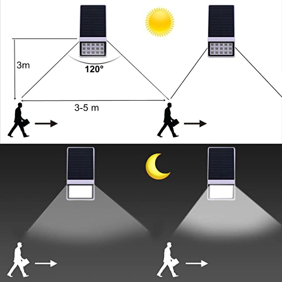 gesimei LED Solar Leuchten con detector de movimiento Radar Sensor de movimiento luz lámpara de pared exterior resistente al agua Solar lámpara para jardín ...