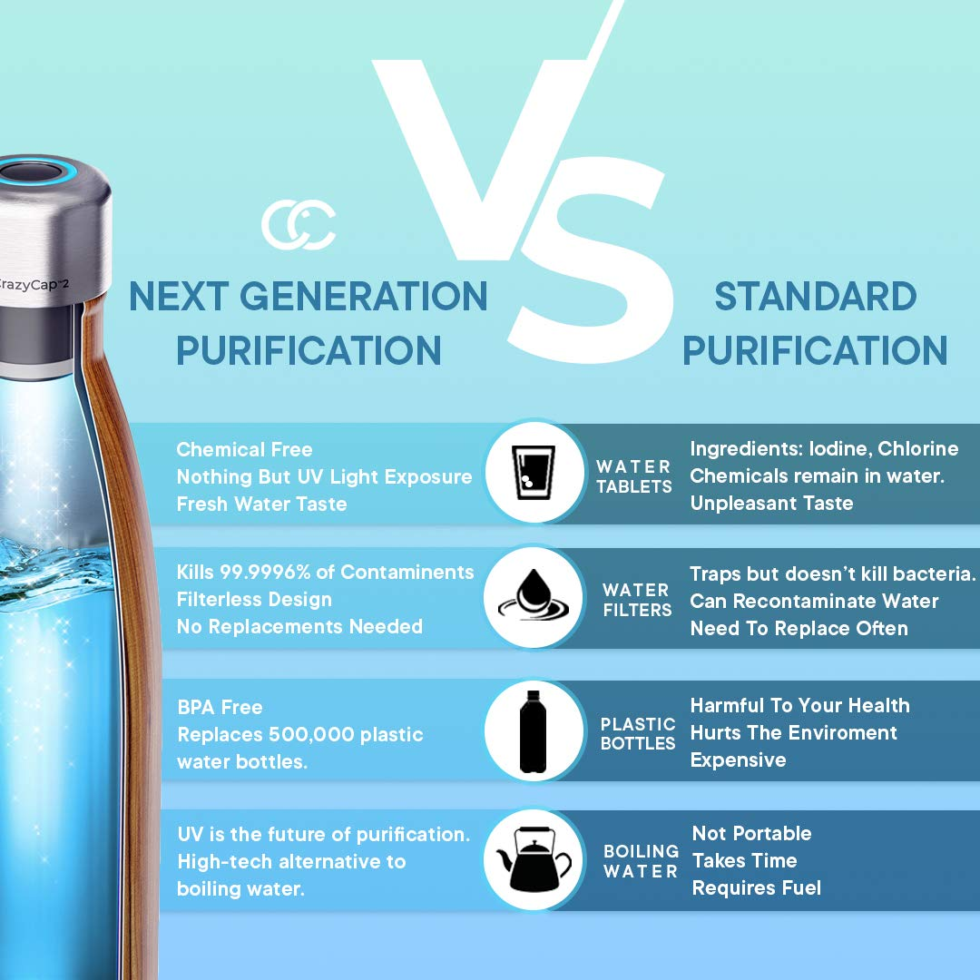 CrazyCap UV Water Purifier Cap and Insulated Self Cleaning Water Bottle Turns Any Water Source Into Clean Drinkable Water
