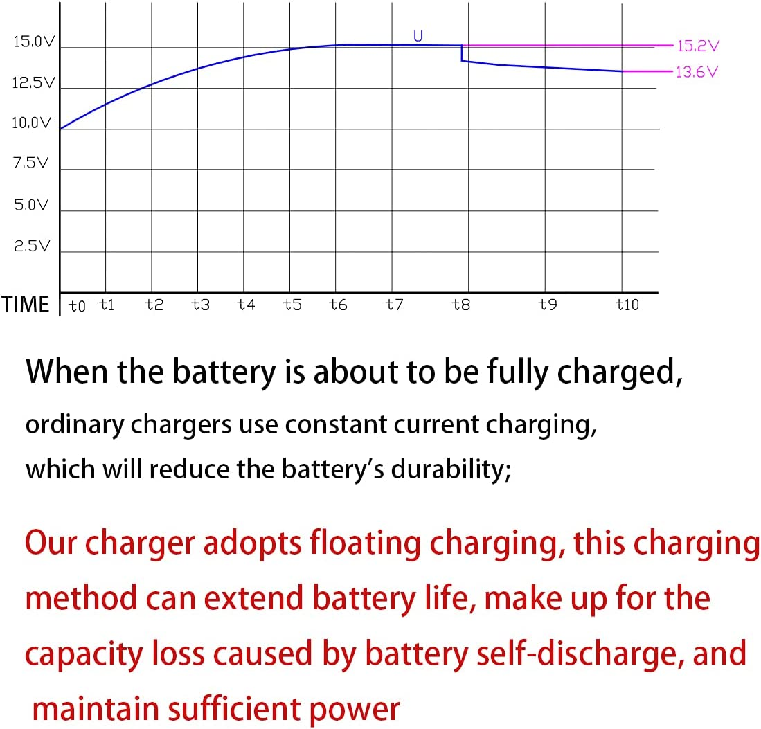 24V Charger for Ride on Car with Indicator Light Ride-Ons Accessories Battery Supply Power Adapter ARKABAKA 24V Charger for Ride on Toys