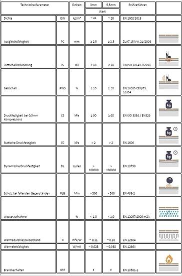 DQ-PP und Laminatunterlage W/ärmed/ämmung f/ür alle schwimmend verlegten Holz und Laminatb/öden. 5m2 Trittschalld/ämmung D/ämmung Boden f/ür Laminat Parkett 3mm XPS grau Parkett