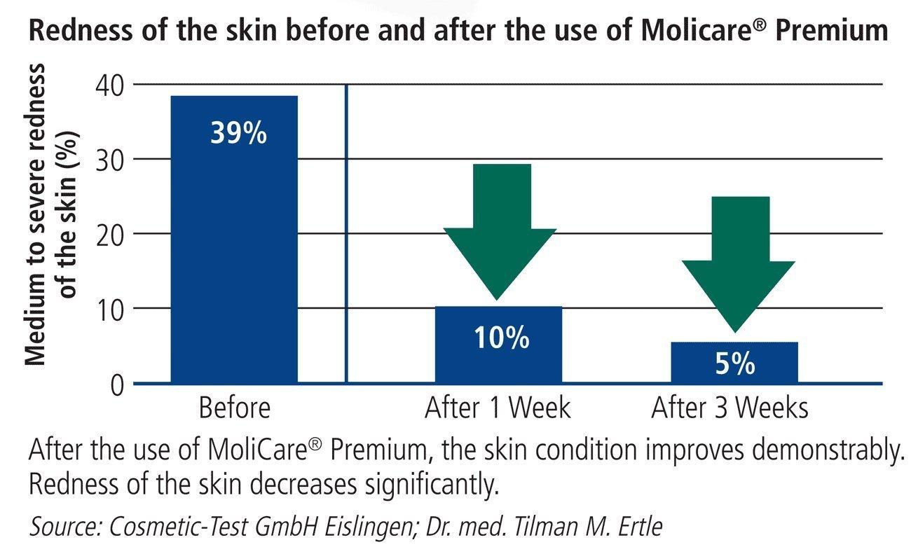 Amazon.com: MoliCare Premium Soft Super Adult Diapers - Large (47 - 59) - Case of 90: Health & Personal Care