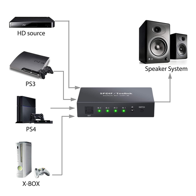 ESYNiC 3X1 Switch Toslink SPDIF con IR Telecomando Supporta LPCM PCM 2.0 DTS 5.1 e Dolby AC3 Switcher Commutatore Audio Digitale Ottico 3 Ingressi 1 Uscita con Alimentatore e Cavo Ottico Grigio