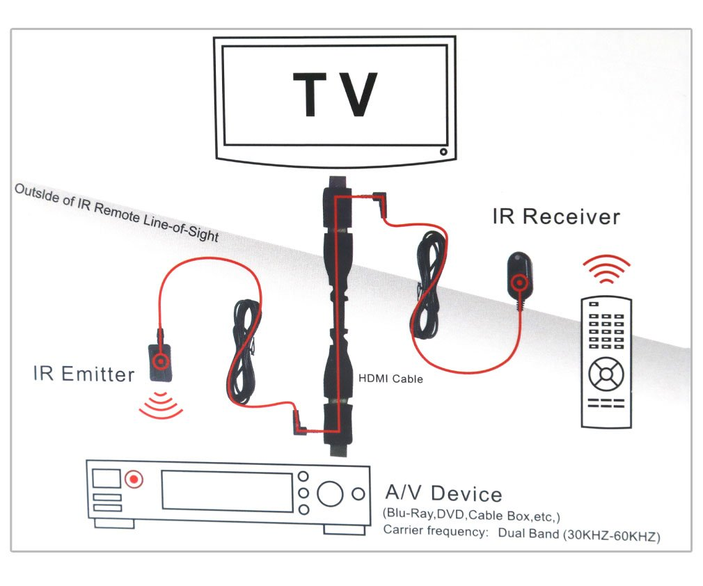 Outside Tv Cable Box Wiring Diagram Vcr Player Back Dvd Time Warner Ir Detailed Schematic Diagrams On