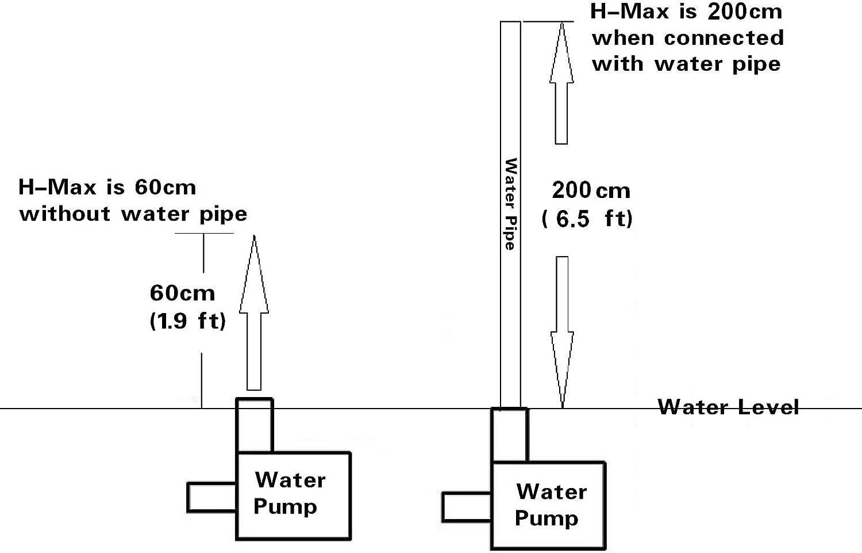 town sister Brushless Mini Wasserpumpe Submersible Pumpe f/ür Brunnen Aquarium Gartenteich Fall Fisch Beh/älter DC12 V 280L//H 5W F/örderh/öhe H-Max 2m