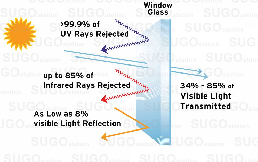 Sugo Premium Privacy Reflection Window Tint Film Energy Saver (3X24 FEET, 15% VLT) by Sugo (Image #4)