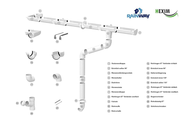 100mm |/RainWay130 |/wei/ß PVC 2 Meter |/Fallrohr sto/ßfest Regenrinnen