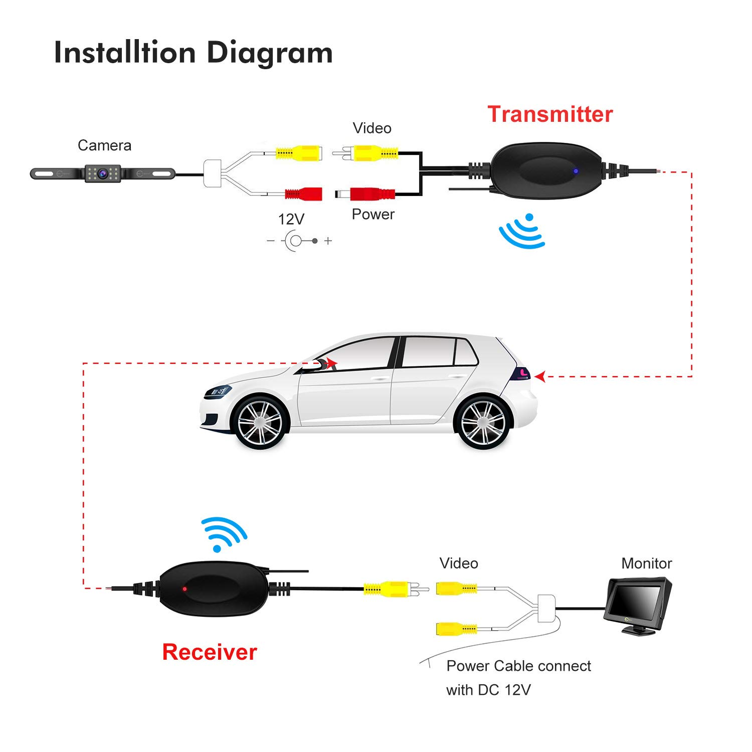 Esky Wireless Color Video Transmitter and Receiver for Vehicle Backup Camera//Front Car Camera