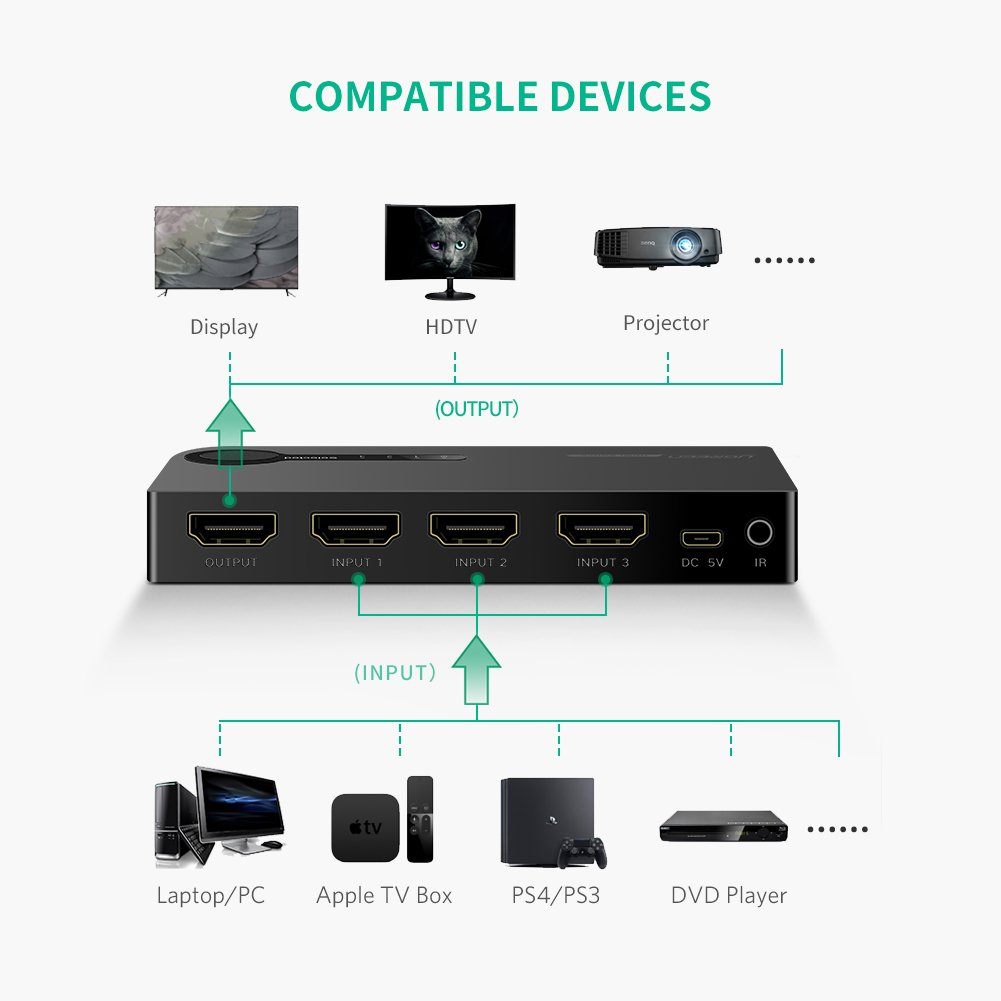 UGREEN HDMI Switch 4K, 3 Ports HDMI Switcher Hub Splitter 4K@30Hz/2K/1080P/3D with IR Remote Control for PC Laptop, Xbox 360/One, PS4/PS3, Nintendo Switch, Blu-ray player, Apple TV, Roku/Fire Stick by UGREEN (Image #3)