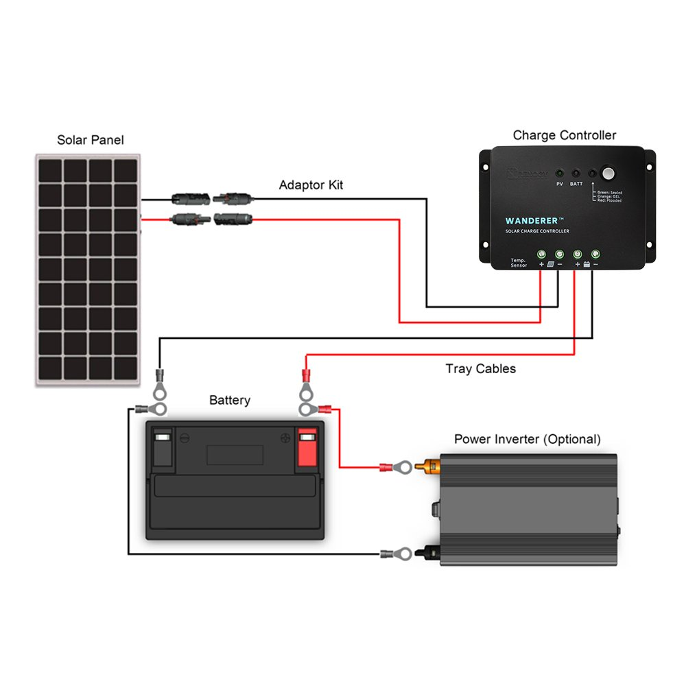 Renogy Kit Starter300d Solar Panel Pwm 12v 24v System Charge Controller Remon Industrial Limited Garden Outdoor