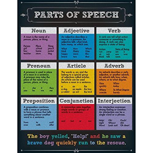 Carson Dellosa Parts of Speech Chart (114112)