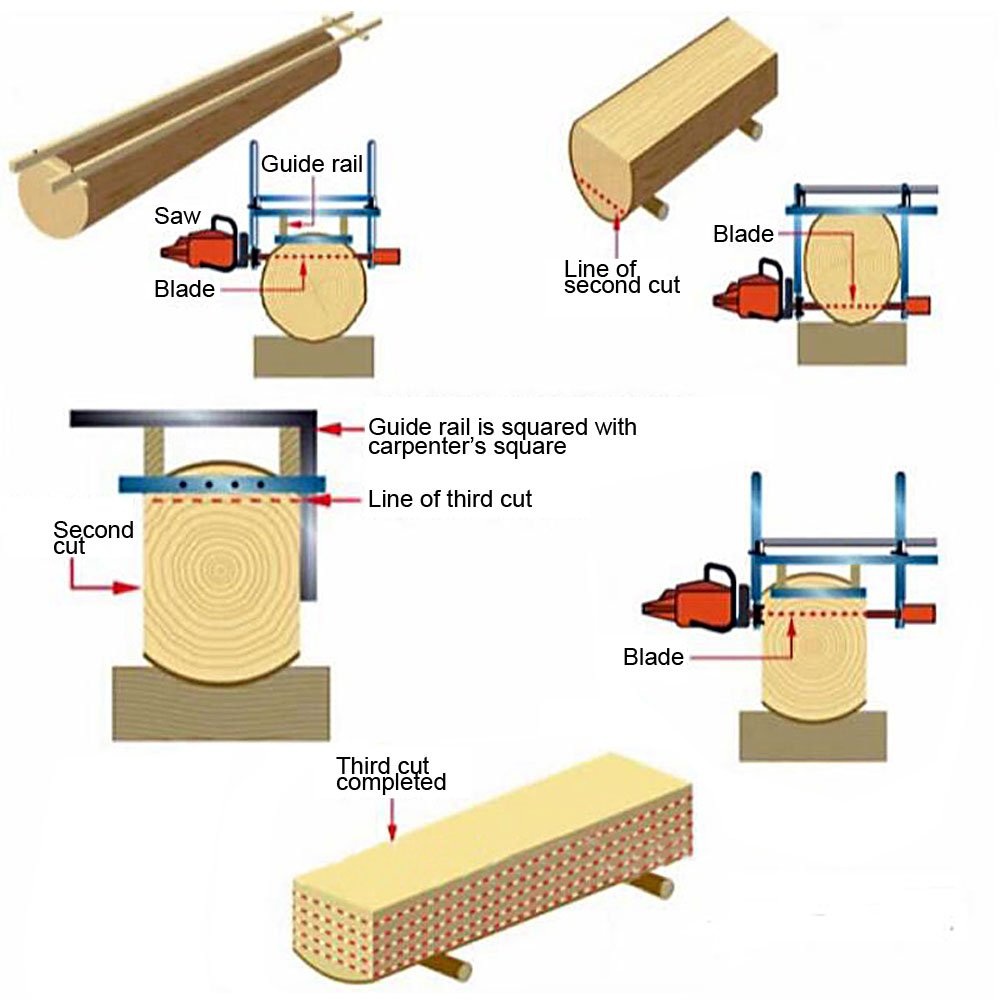 Portable Chainsaw Mill Attachment Planking Milling Bar Size 14'' to 36'' Wood Lumber Cutting Sawmill Aluminum Steel Chain Saw Mills Guide for Builders and Woodworkers by Seeutek (Image #2)
