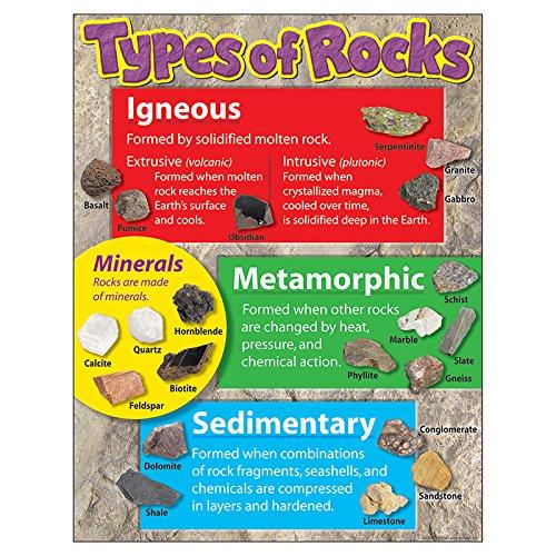 Trend Enterprises Inc. Types of Rocks Learning Chart, 17