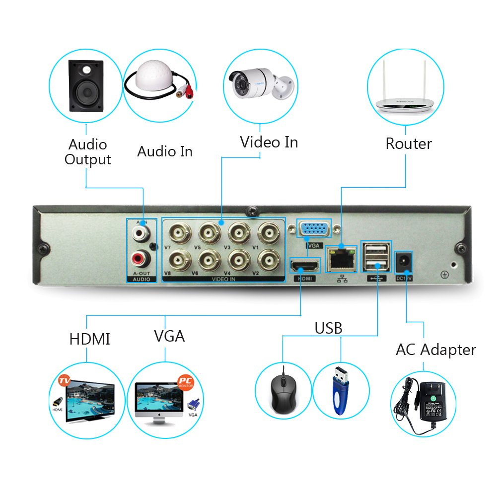 iSmart 8 Channel Lite 1080N 5-in-1 Hybrid DVR Security System Night Vision 80ft Smartphone Remote Viewing with 500GB HDD D5015AH8+4*C1063AH2 AHD TVI CVI NVR with 4 720p Outdoor Bullet Camera