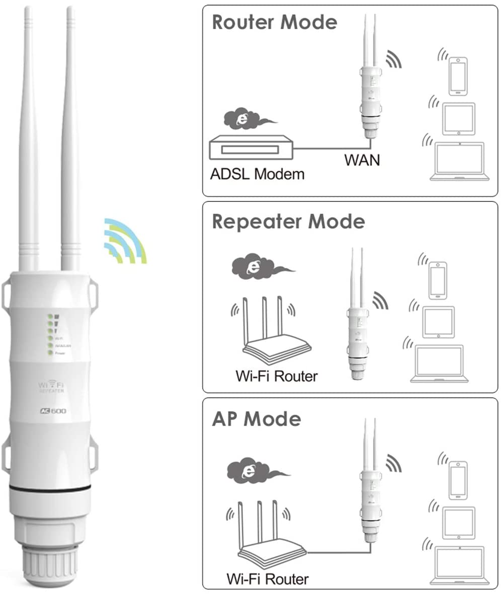 Gigabit Port WAVLINK WN572HG3 High Power Long Range Outdoor Wireless Access Point Weatherproof Dual Band 2.4+5G 1200Mbps Wi-Fi AP//WiFi Extender//Router 3 in 1 with PoE