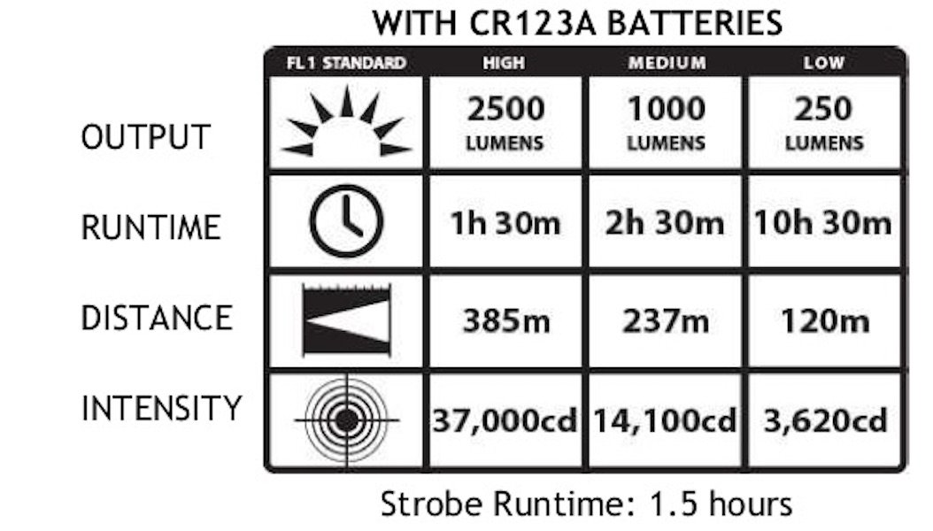 Streamlight Protac HL5-X Series up to 3500 Lumen Dual Fuel Tactical Flashlight