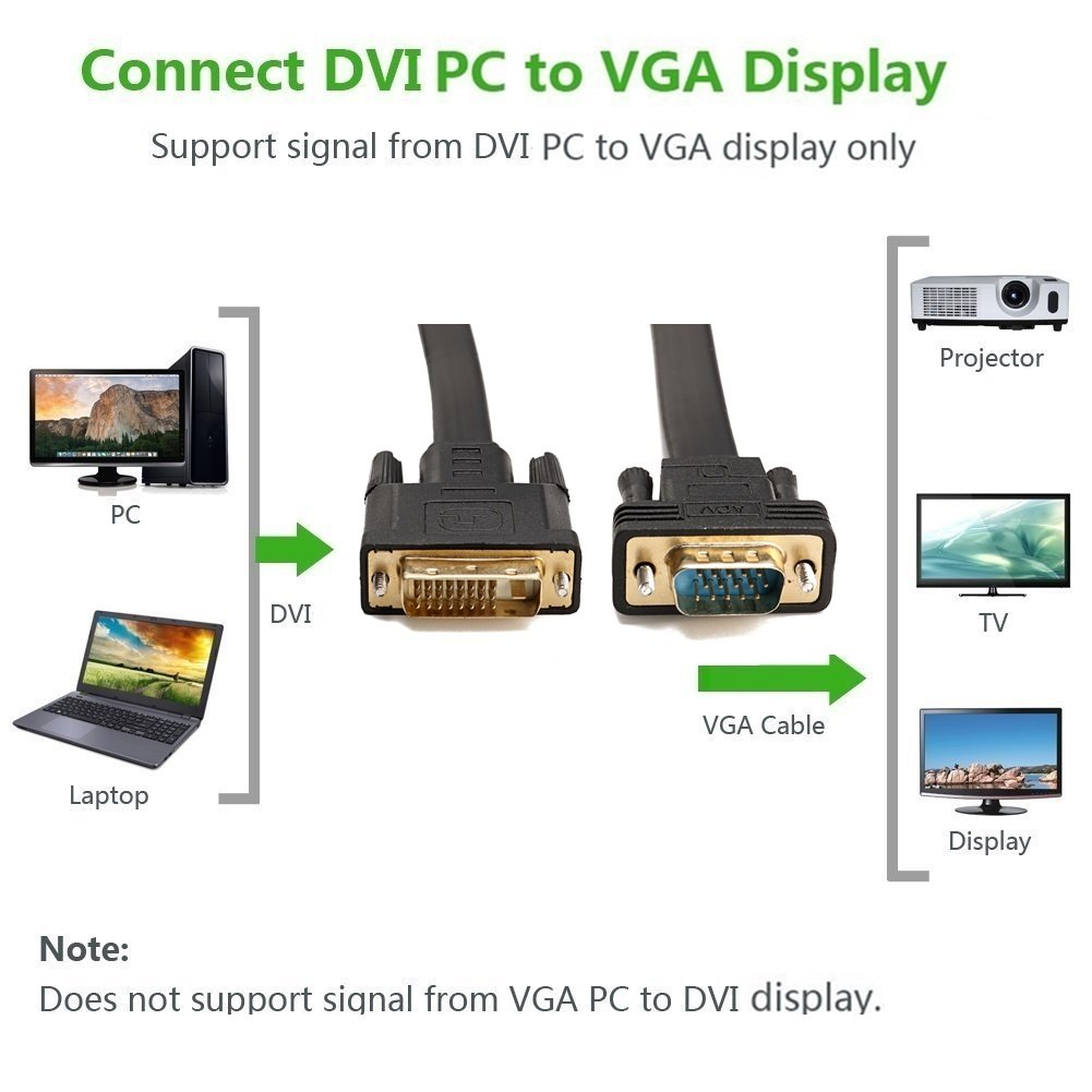 DVI to VGA, YIWENTEC DVI 24+1 DVI-D M to VGA Male With Chip Active Adapter Converter Cable for PC DVD Monitor HDTV 2M (Flat) by YIWENTEC (Image #8)