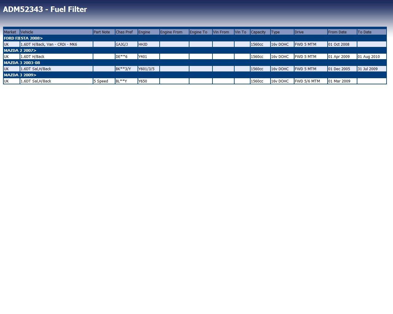 Blue Print ADM52343 Filtre /à carburant
