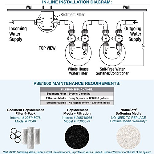 Pelican Water 5 Stage Water Filtration Amp Softening System