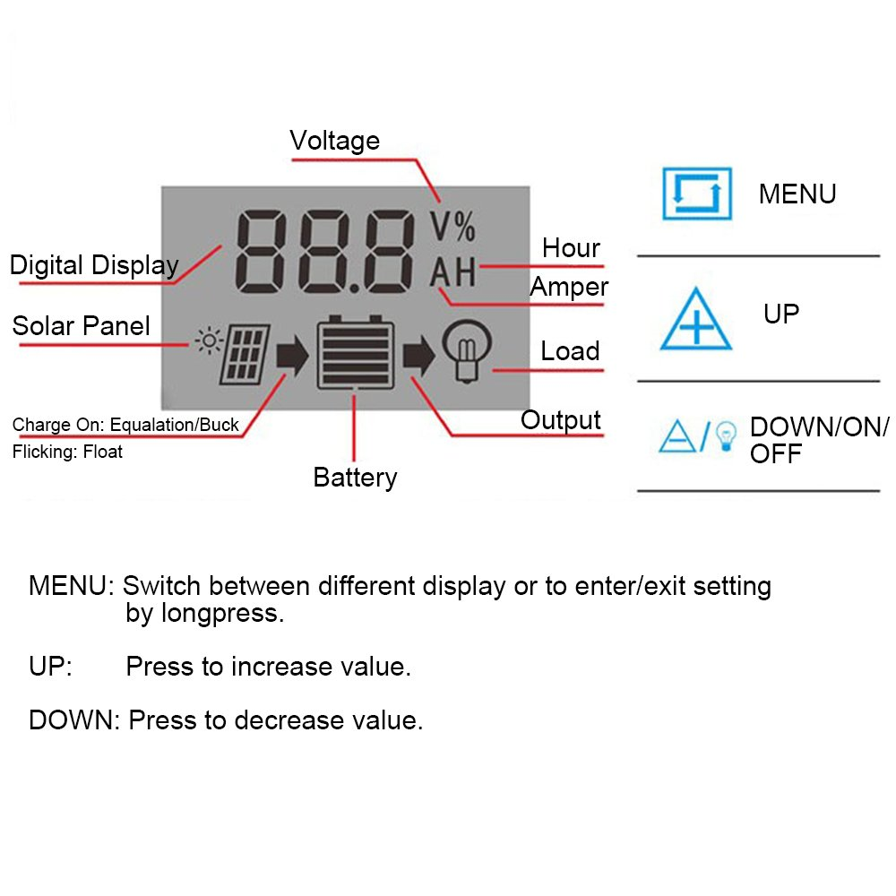 Sun3Drucker 20A Charge Controller Solar LCD Display Charge Regulator Intelligent Dual USB Port Charger 12V-24V