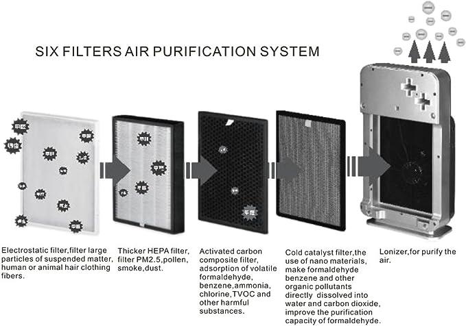 6 Filtros Hepa uso doméstico purificador anione, ozono, rayos UV ...