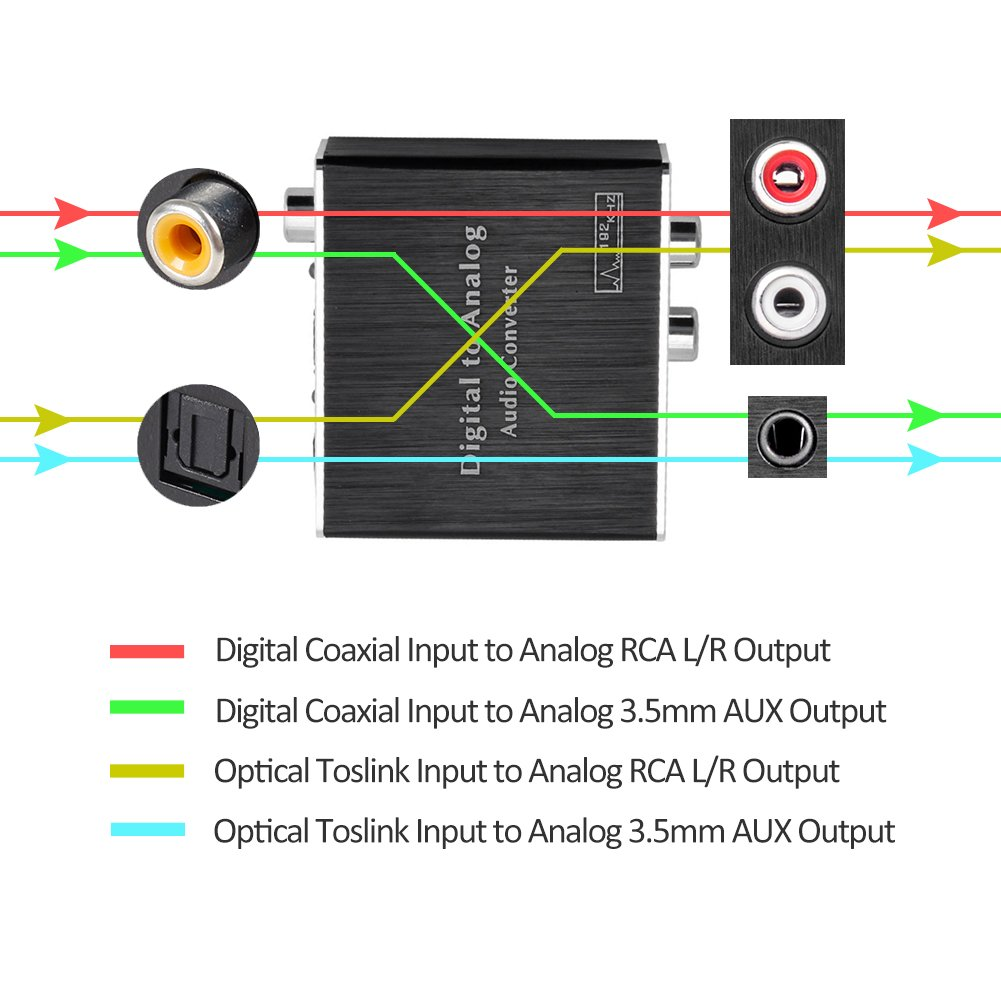 DAC with Fiber Cable ROOFULL Digital to Analog Audio Converter L//R SPDIF Toslink Optical and Coaxial to Analog 3.5mm AUX and RCA Stereo Audio Converter Adapter 192KHz 24bit