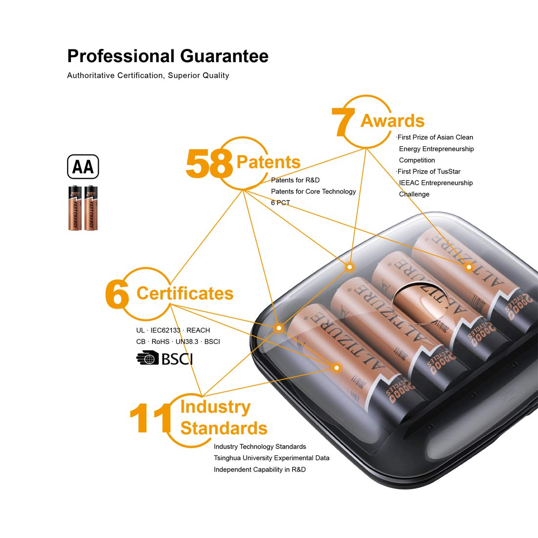 ALTIZURE 15 Minutes Full,20000 Cycles Rechargeable AA Battery Charger with 4 AA Rechargeable Lithium Ion Batteries(with USB Charger and Charging Cable)
