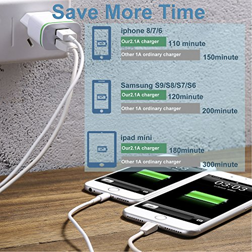 Power-7 EU Travel Charger, Max 2.1A 5V Dual European USB Wall Charger Power Adapter Charging Plug with LED Light for iPhone 6S Plus/SE/iPod/Samsung S7/S6 Edge/S5/Tablet LG G4 BLU – White – 3 Count by Power-7 (Image #2)