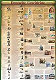 Deutsche Geschichte (Bildungsposter 70x100cm): 2000 Jahre von der Varusschlacht bis zum wiedervereinigten Deutschland im Überlick