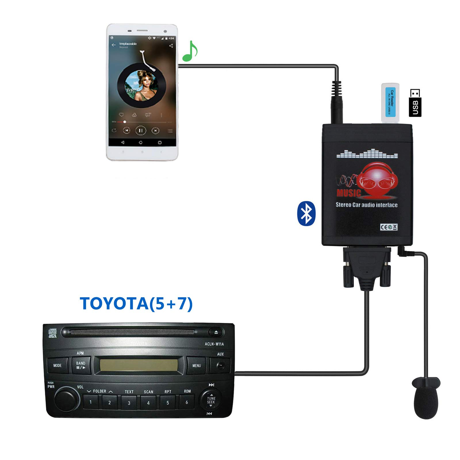 Bluetooth Car Kit, Yomikoo Car MP3 USB/AUX 3.5mm Stereo Wireless Music Receiver Wireless Hands Free Auto Bluetooth Adapter for Toyota (5+7) Pin Camry Corolla Highlander RAV4 Yaris Lexus is GS LS