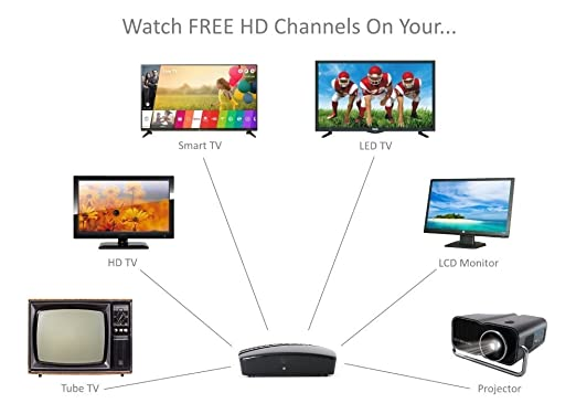 Exuby Digital Converter Box, Antenna, HDMI and RCA Cable - Complete Bundle to View and Record HD Channels for Free (Instant or Scheduled Recording, ...