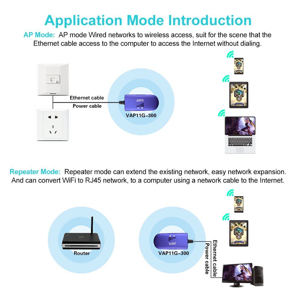 Vonets Vap11g 300 Wireless Portable Wifi Repeater Bridge Ap Modes Wired Network Diagram Pocket Design 300mbps Multi Functional Signal Booster Plug Play High Power