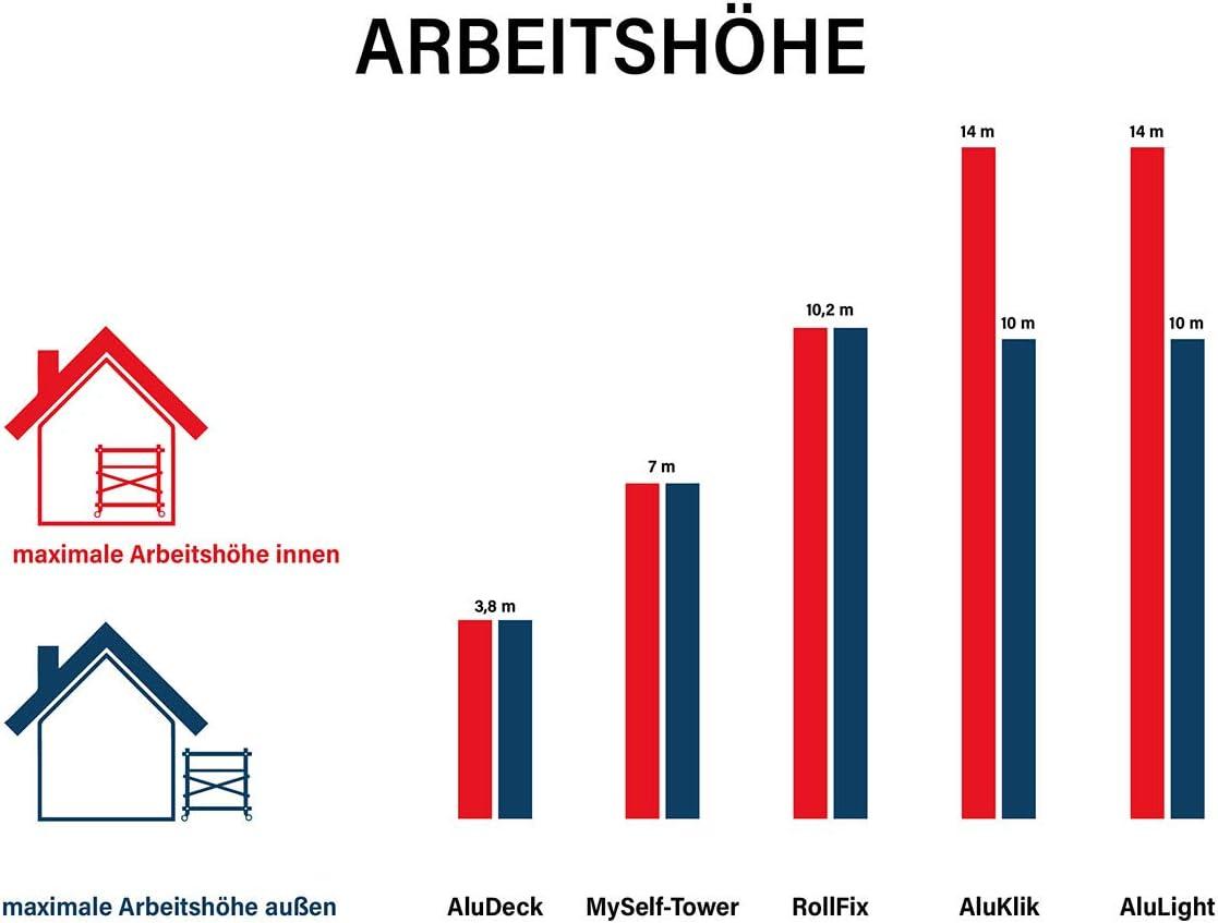 Arbeitsh/öhe 8 m neu Rollen ALTEC Rollfix 2.0 800 /Ø 125 mm inkl
