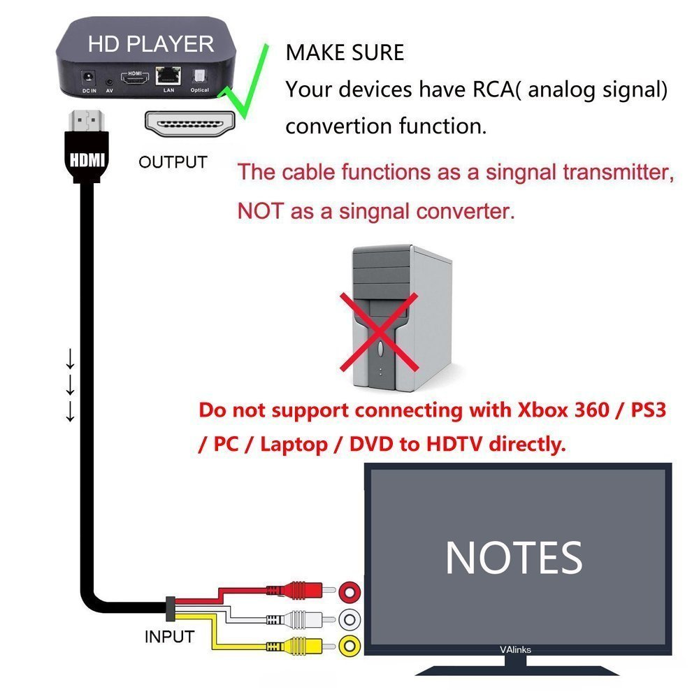 DSHS HDMI Male to RCA Video Audio AV Component: Amazon.co.uk ...