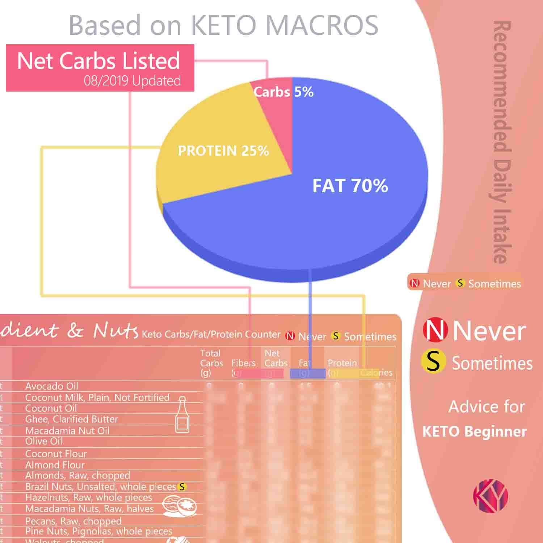 Keto Cheat Sheet Magnets 12 Pcs, Keto Products for Beginner, Keto Fridge  for Ketogenic Diet, Quick Guide Fridge Magnet for 190 Ingredients, Keto