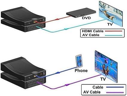 Emebay - Euroconector, 1080p, HDMI a SCART, CRT, TV, VHS VCR, DVD ...