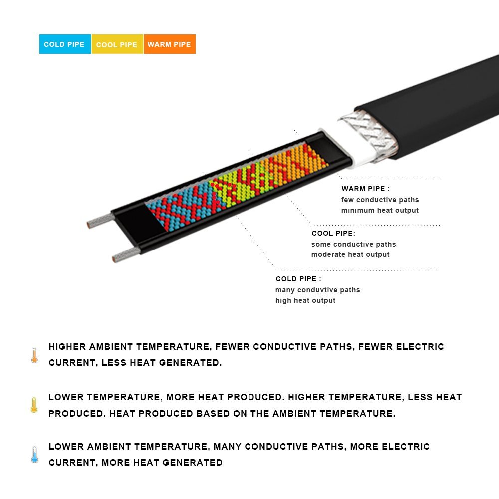 HEATIT JHSF 24-feet 120V Self Regulating Pre-assembled Pipe Heating Cable by HEATIT (Image #3)