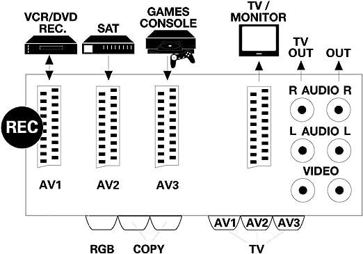 Vivanco SBX 84 - Splitter de Video (Euroconector, 3 x RGB AV, SCART), Negro: Amazon.es: Informática