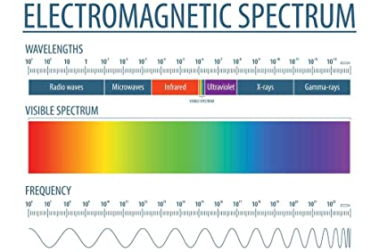 Amazon com: Electromagnetic Spectrum and Visible Light