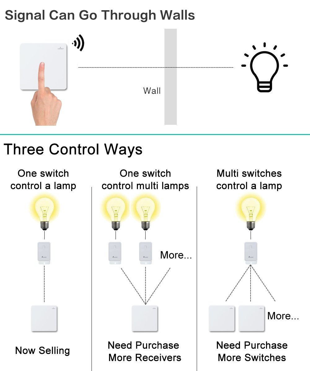 Fantastic How To Make A Three Way Switch Ensign - Best Images for ...