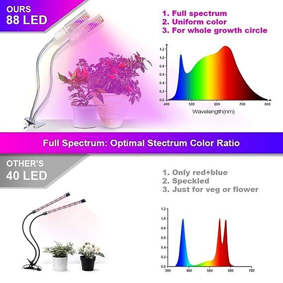 Relassy Lampara Led Cultivo Grow Light 45W con Bombillas de Doble Reemplazable E27 y Cuello de Cisne Flexible para Plantas Cultivo Indoor Hidropónica ...