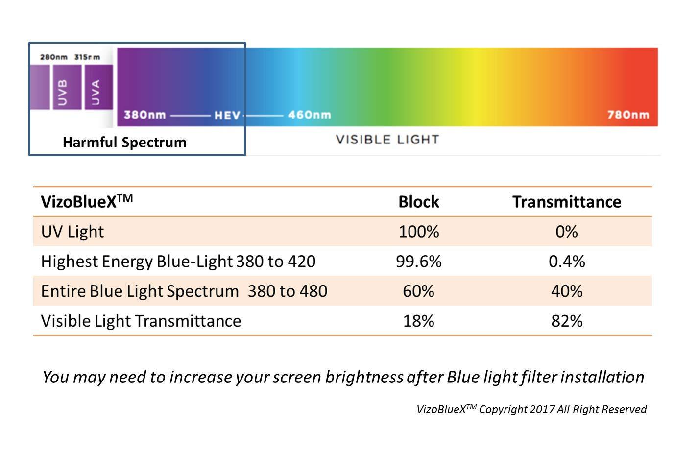 23 - 24 pulgadas VizoBlueX Anti Luz Azul filtro para monitor de computadora. Panel de protección de la pantalla de luz azul de la computadora (54.5 X 33 cm) ...