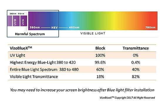 19-20 Pulgadas VizoBlueX Anti Luz Azul Filtro para Monitor de computadora. Panel de protección de la Pantalla de luz Azul de la computadora (44,0 x 27,0 ...