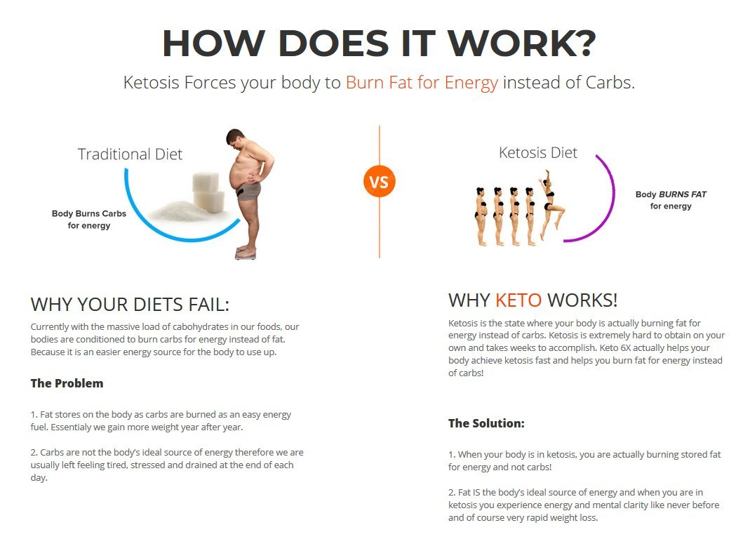 Pure Keto Slim - Keto Diet Pills - Exogenous Ketones Help Burn Fat - Weight Loss Supplement to Burn Fat - Boost Energy and Metabolism - 60 Capsules by Pure Keto Slim (Image #7)