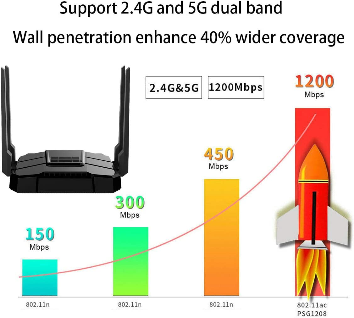 2020 Newest Smart WiFi Router Dual Band Gigabit Wireless Internet Router for Home AC1200 High Speed Internet Router with USB 2.0 SD Card Slot VPN Server Firewall Parental Control