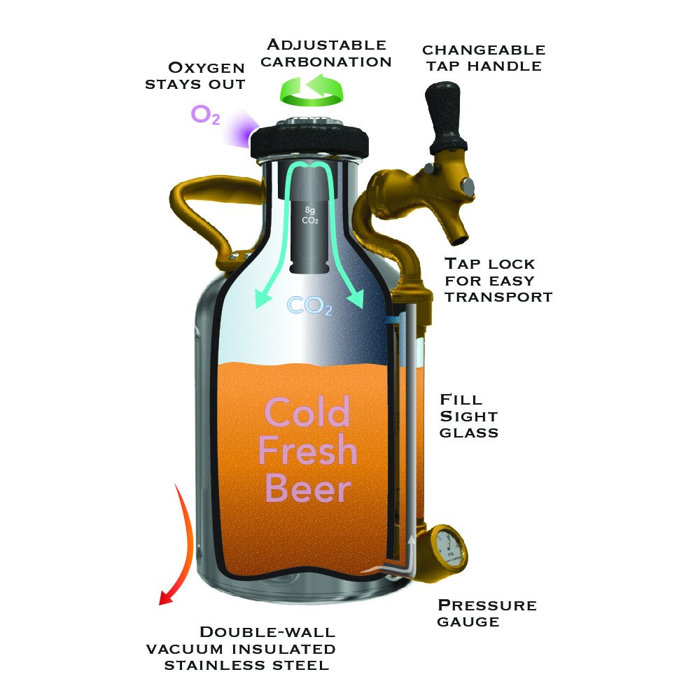uKeg 64 Pressurized Growler for Craft Beer - Copper by GrowlerWerks (Image #6)