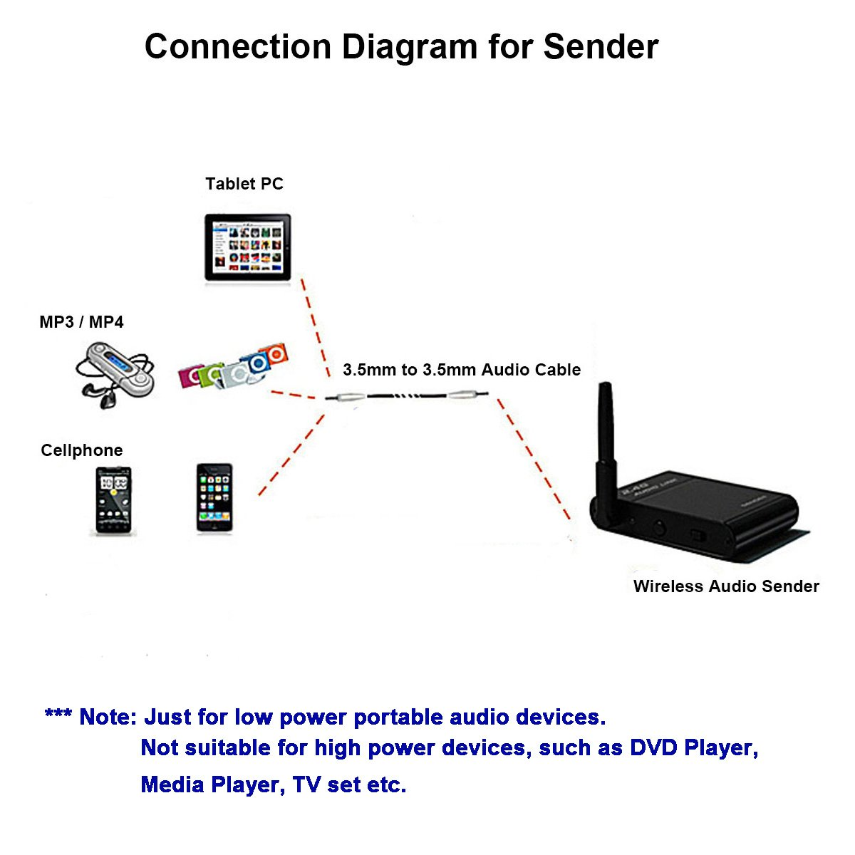 24 G Kabelloser Digitaler Audio Sender Und Elektronik Tv With Wireless Router Cable Connection Diagram