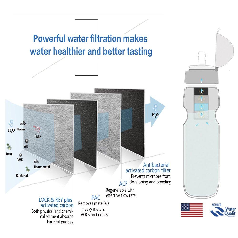 Botella de agua de viaje con filtro extremo, sistema de filtración de agua de supervivencia para viajes internacionales, deportes, camping, supervivencia y ...